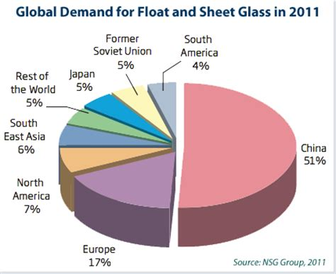 Glass Engineering jobs, employment in the USA Careerjetcom